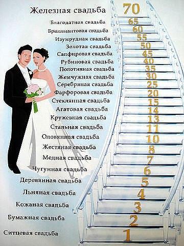 Названия свадеб по годам
