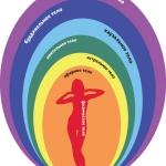 Тонкие энергетические тела человека